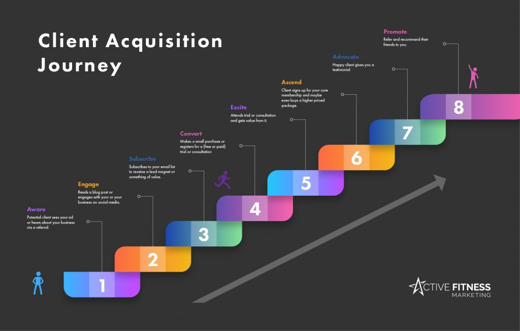 Client Acquisition Journey - Infographic